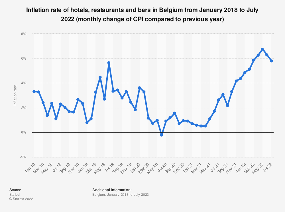 Statistic: Inflation rate of hotels, restaurants and bars in Belgium from January 2017 to January 2019 (monthly change of CPI compared to previous year) | Statista
