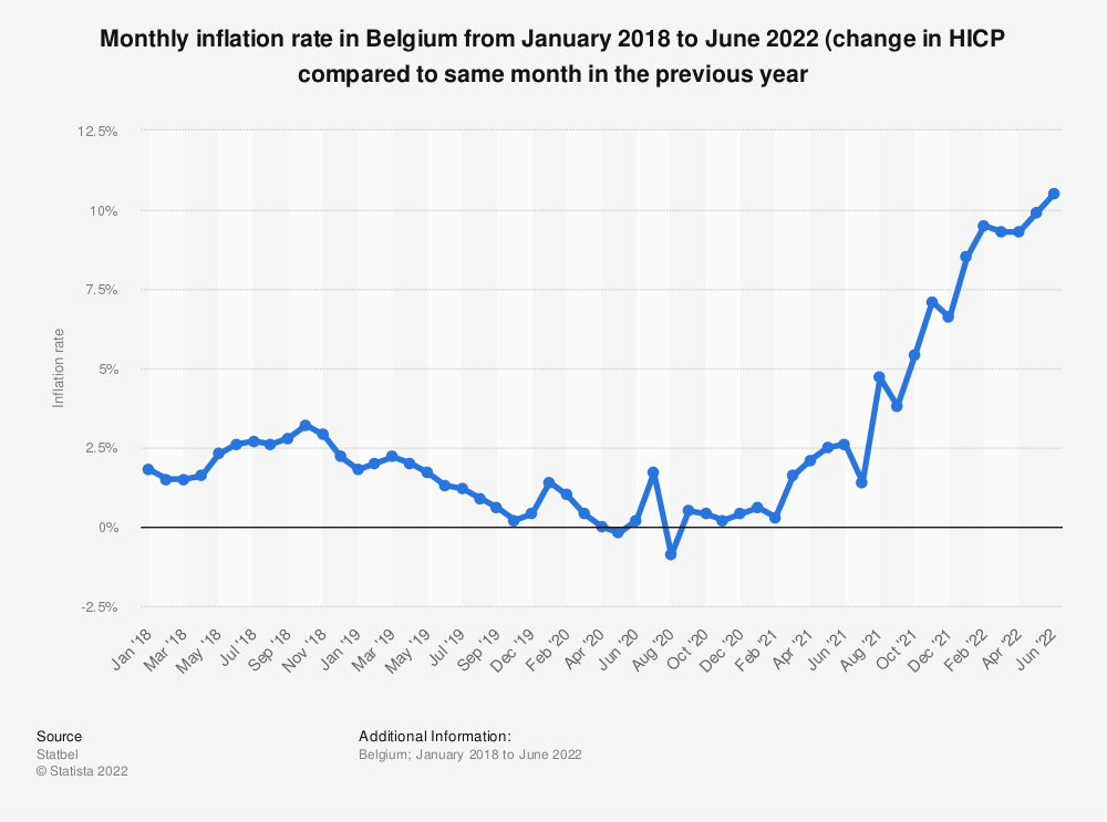 Statistic: Monthly inflation rate in Belgium from December 2017 to December 2019 (change in HICP compared to same month in the previous year)* | Statista