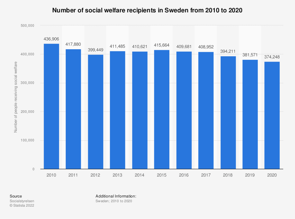 Statistic: Number of social welfare recipients in Sweden from 2007 to 2017 | Statista