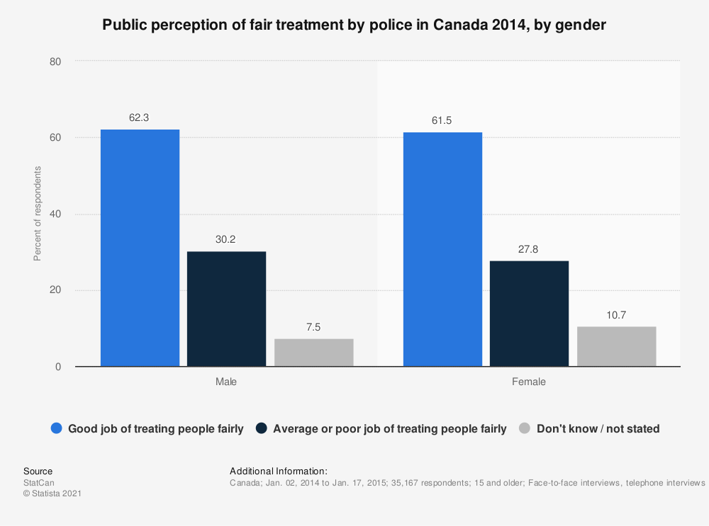 Statistic: Public perception of fair treatment by police in Canada 2014, by gender | Statista