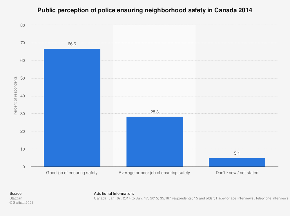 Statistic: Public perception of police ensuring neighborhood safety in Canada 2014 | Statista