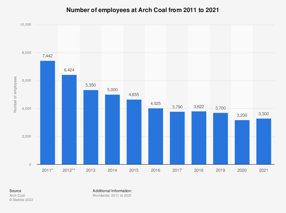 Statistic: Number of employees at Arch Coal from 2011 to 2018 | Statista
