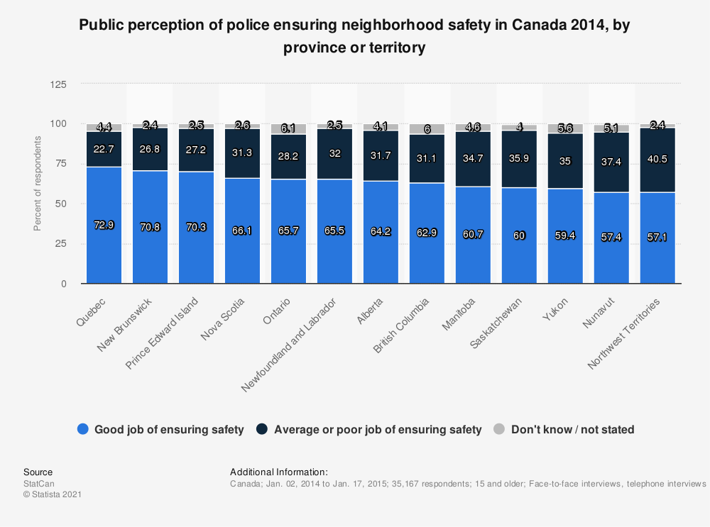 Statistic: Public perception of police ensuring neighborhood safety in Canada 2014, by province or territory | Statista