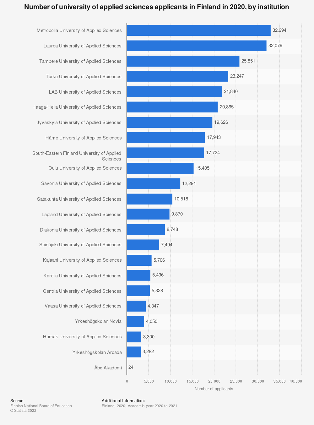 Statistic: Number of university of applied sciences applicants in Finland in 2018, by institution | Statista