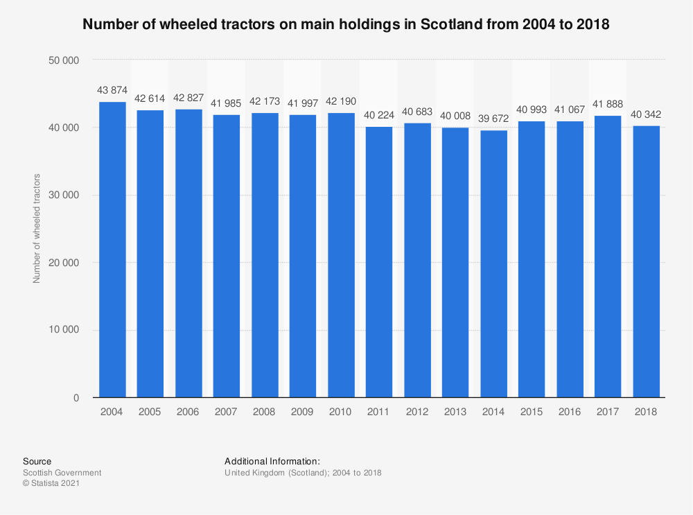 Statistic: Number of wheeled tractors on main holdings in Scotland from 2004 to 2017 | Statista