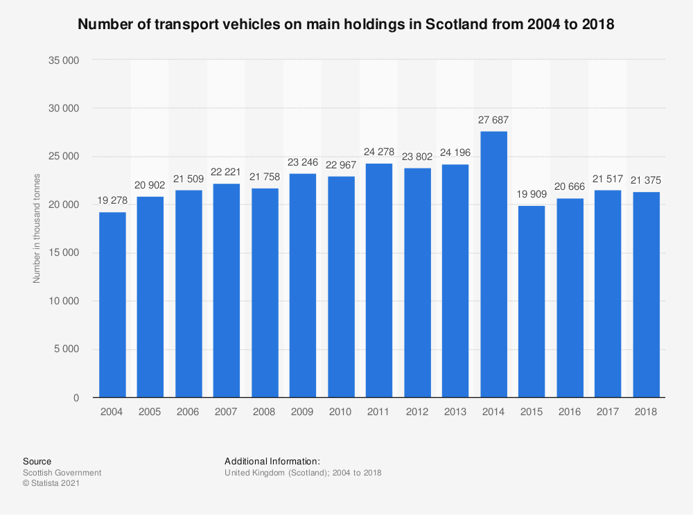 Statistic: Number of transport vehicles on main holdings in Scotland from 2004 to 2017 | Statista