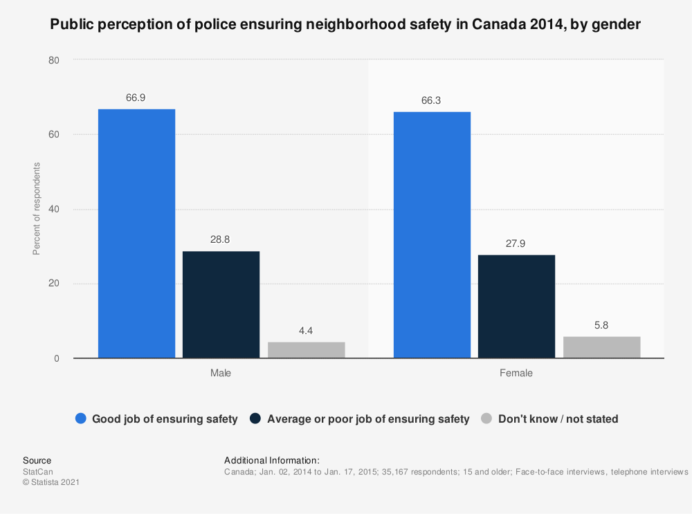 Statistic: Public perception of police ensuring neighborhood safety in Canada 2014, by gender | Statista