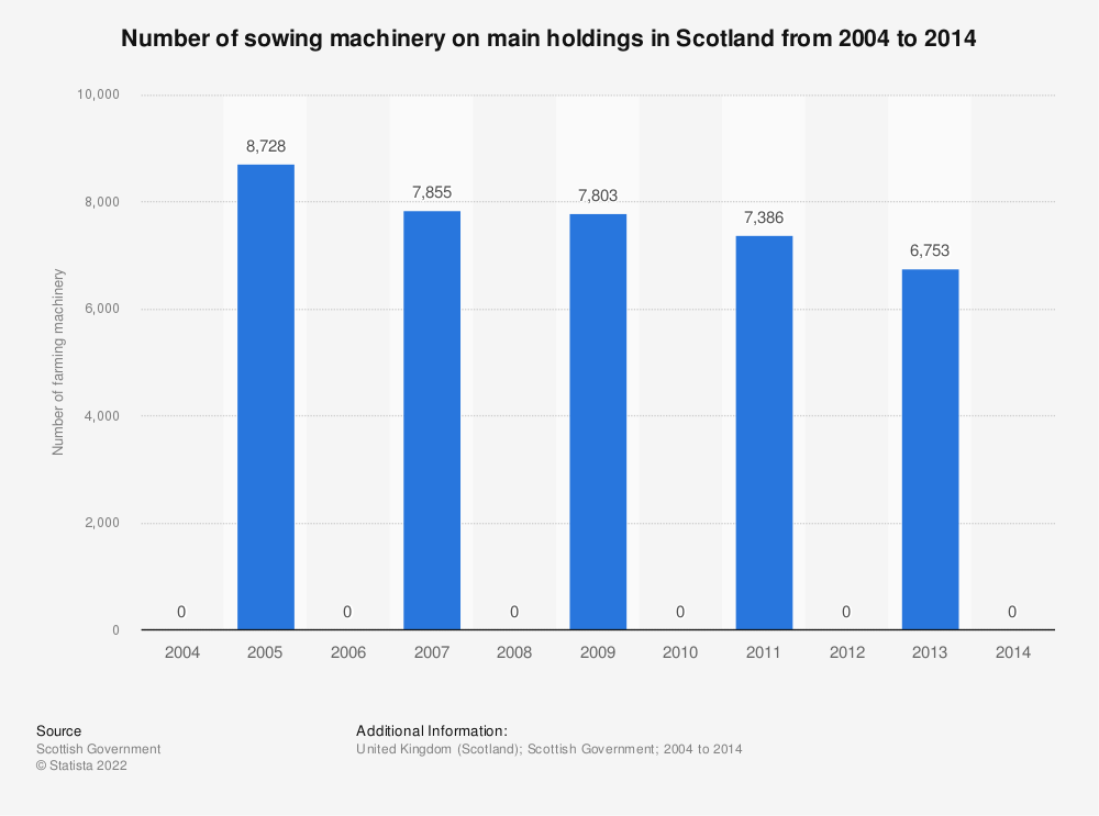 Statistic: Number of sowing machinery on main holdings in Scotland from 2004 to 2014 | Statista