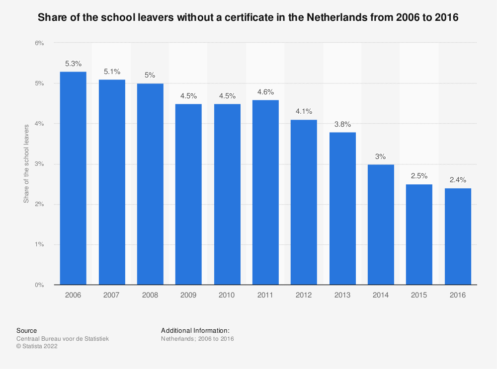Statistic: Share of the school leavers without a certificate in the Netherlands from 2006 to 2016 | Statista