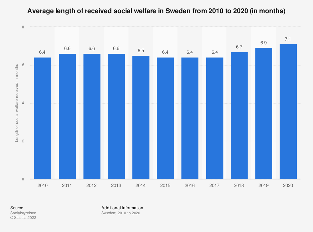 Statistic: Average length of social welfare receipt in Sweden from 2007 to 2017 (in months) | Statista