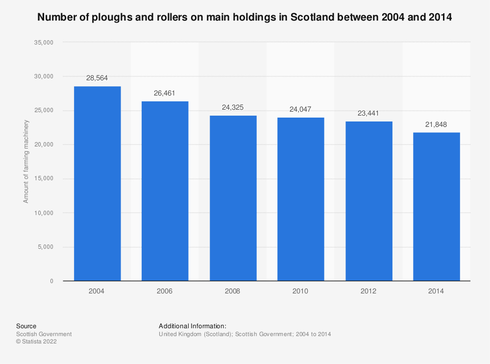 Statistic: Number of ploughs and rollers on main holdings in Scotland between 2004 and 2014 | Statista