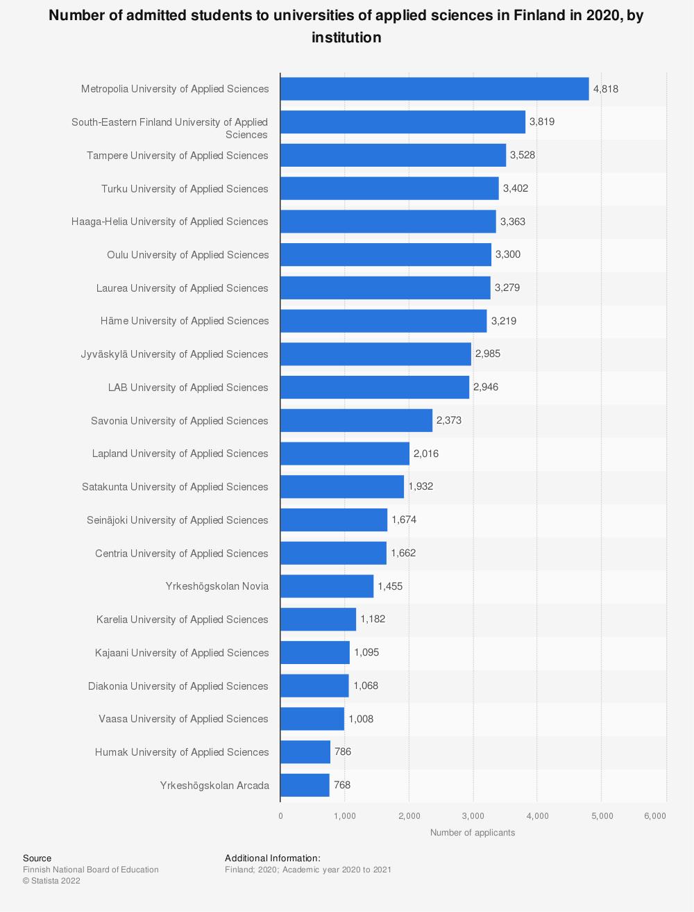 Statistic: Number of admitted students to universities of applied sciences in Finland in 2019, by institution | Statista