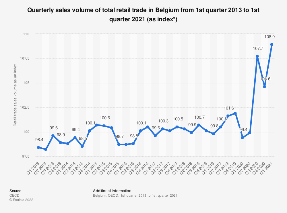 Statistic: Quarterly sales volume of total retail trade in Belgium from 1st quarter 2013 to 2nd quarter 2020 (as index*) | Statista