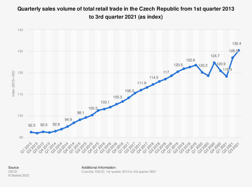 Statistic: Quarterly sales volume of total retail trade in the Czech Republic from 1st quarter 2013 to 2nd quarter 2020 (as index*) | Statista