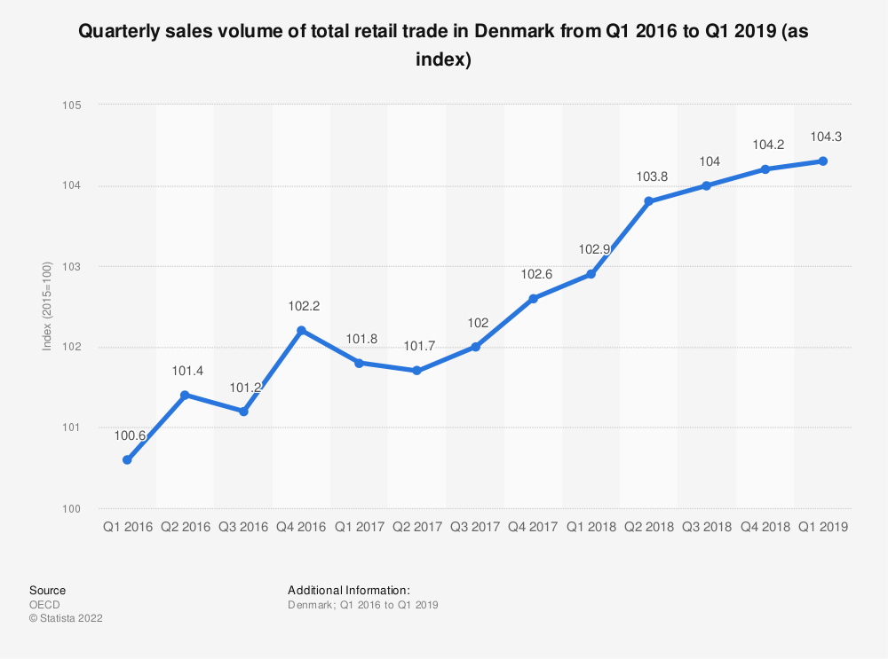 Statistic: Quarterly sales volume of total retail trade in Denmark from Q1 2016 to Q1 2019 (as index)   Statista