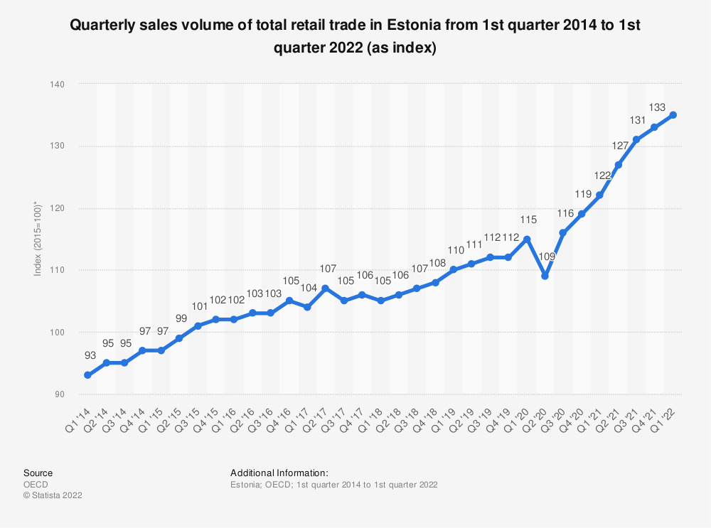 Statistic: Quarterly sales volume of total retail trade in Estonia from 1st quarter 2013 to 3rd quarter 2019 (as index*) | Statista