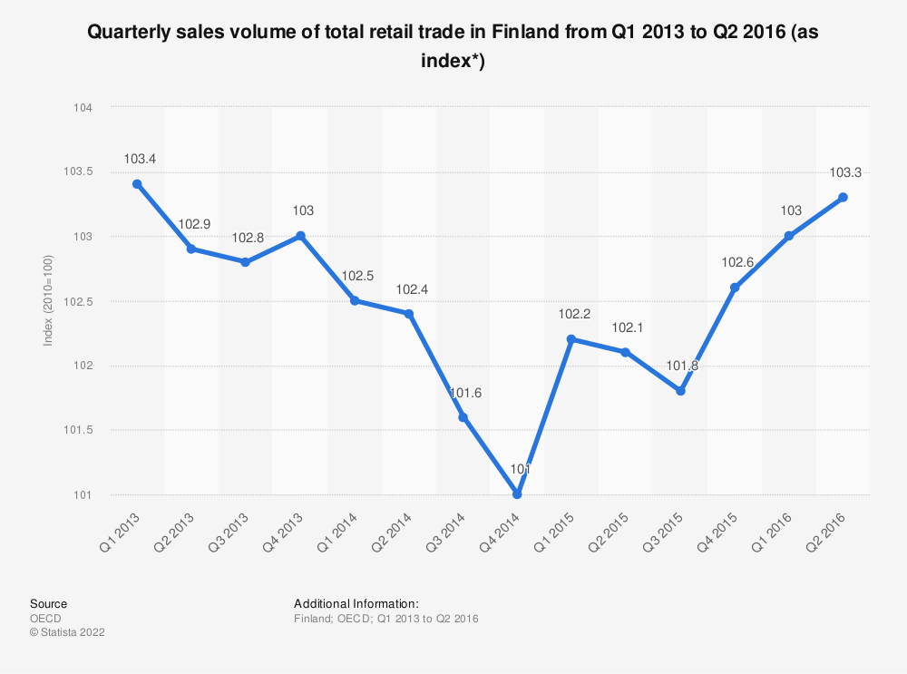 Statistic: Quarterly sales volume of total retail trade in Finland from Q1 2013 to Q2 2016 (as index*) | Statista
