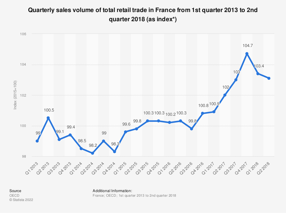Statistic: Quarterly sales volume of total retail trade in France from 1st quarter 2013 to 2nd quarter 2018 (as index*) | Statista