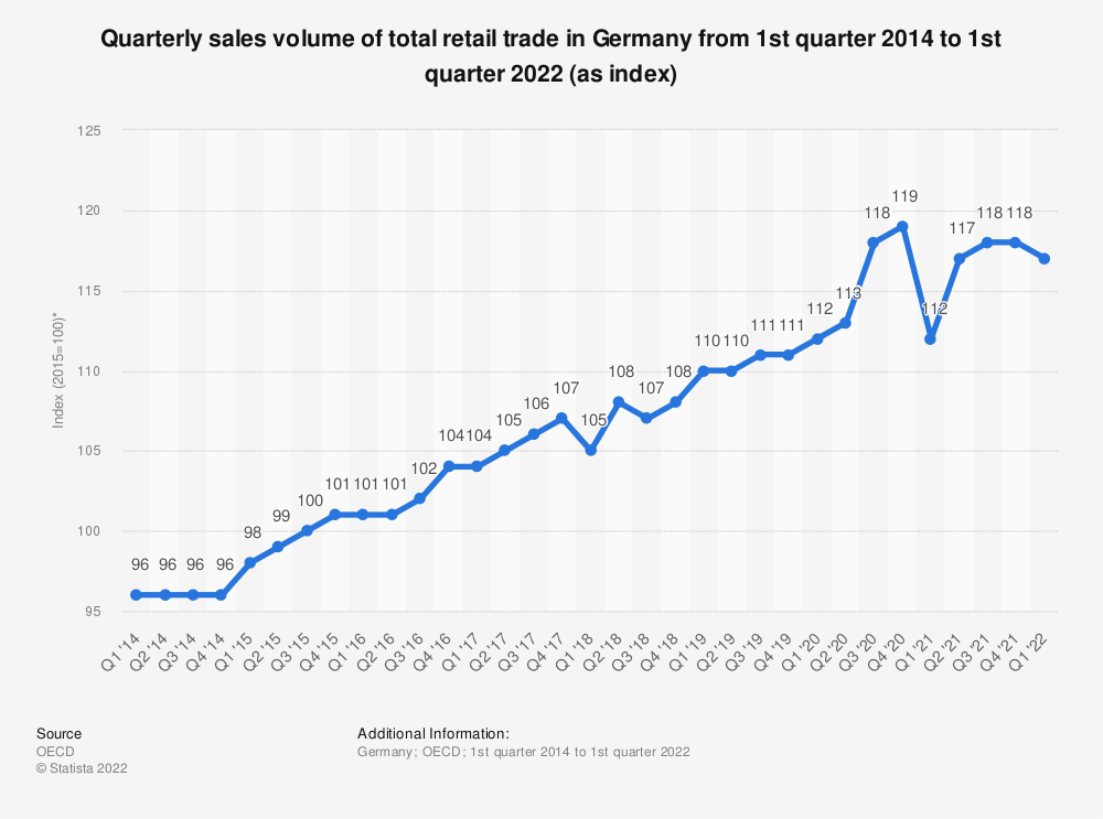 Statistic: Quarterly sales volume of total retail trade in Germany from 1st quarter 2013 to 2nd quarter 2018 (as index*) | Statista