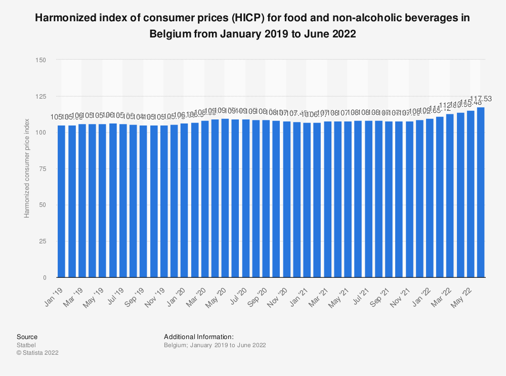 Statistic: Harmonized index of consumer prices (HICP) for food and non-alcoholic beverages in Belgium from May 2017 to May 2018* | Statista