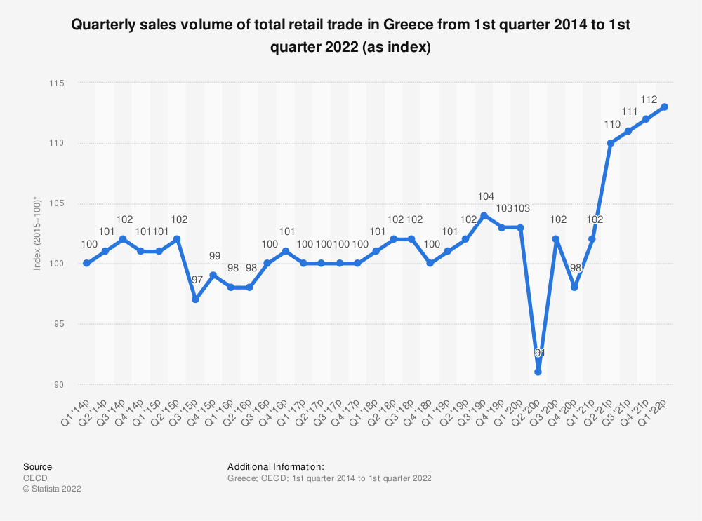 Statistic: Quarterly sales volume of total retail trade in Greece from 1st quarter 2013 to 3rd quarter 2019 (as index*) | Statista