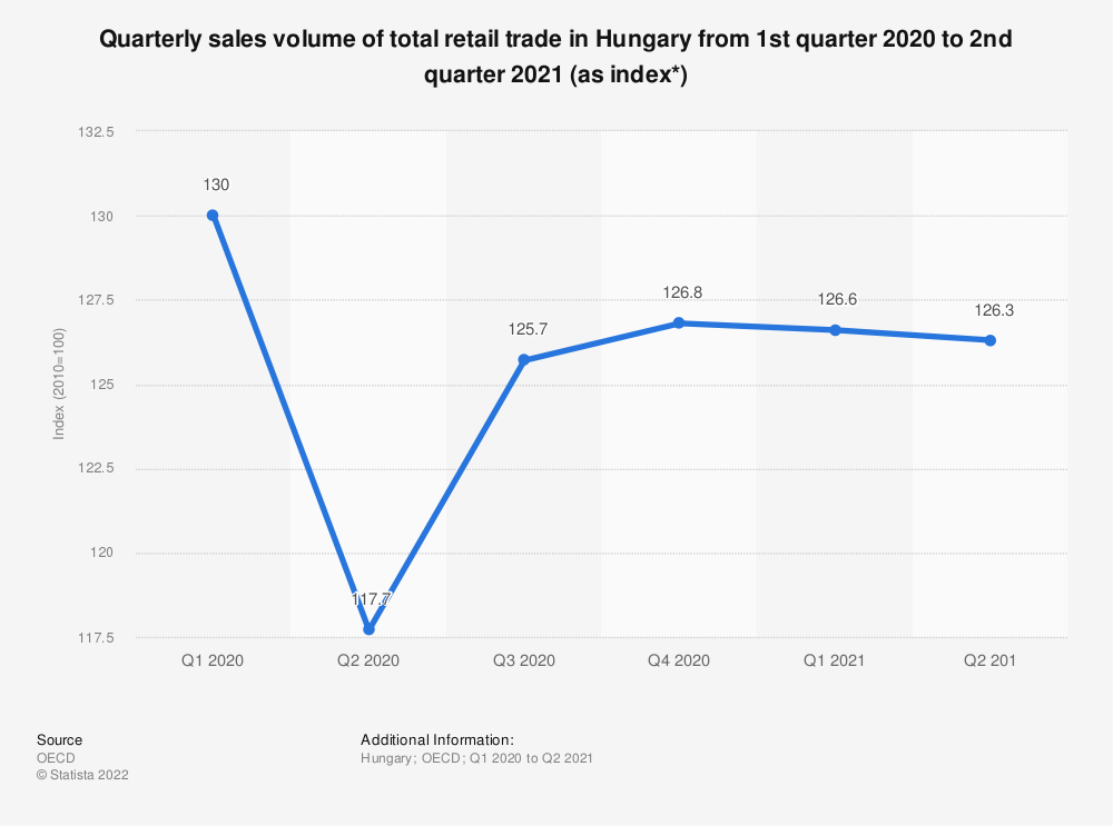 Statistic: Quarterly sales volume of total retail trade in Hungary from 1st quarter 2013 to 3rd quarter 2020 (as index*)   Statista