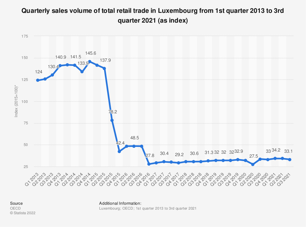 Statistic: Quarterly sales volume of total retail trade in Luxembourg from 1st quarter 2013 to 4th quarter 2019 (as index*) | Statista