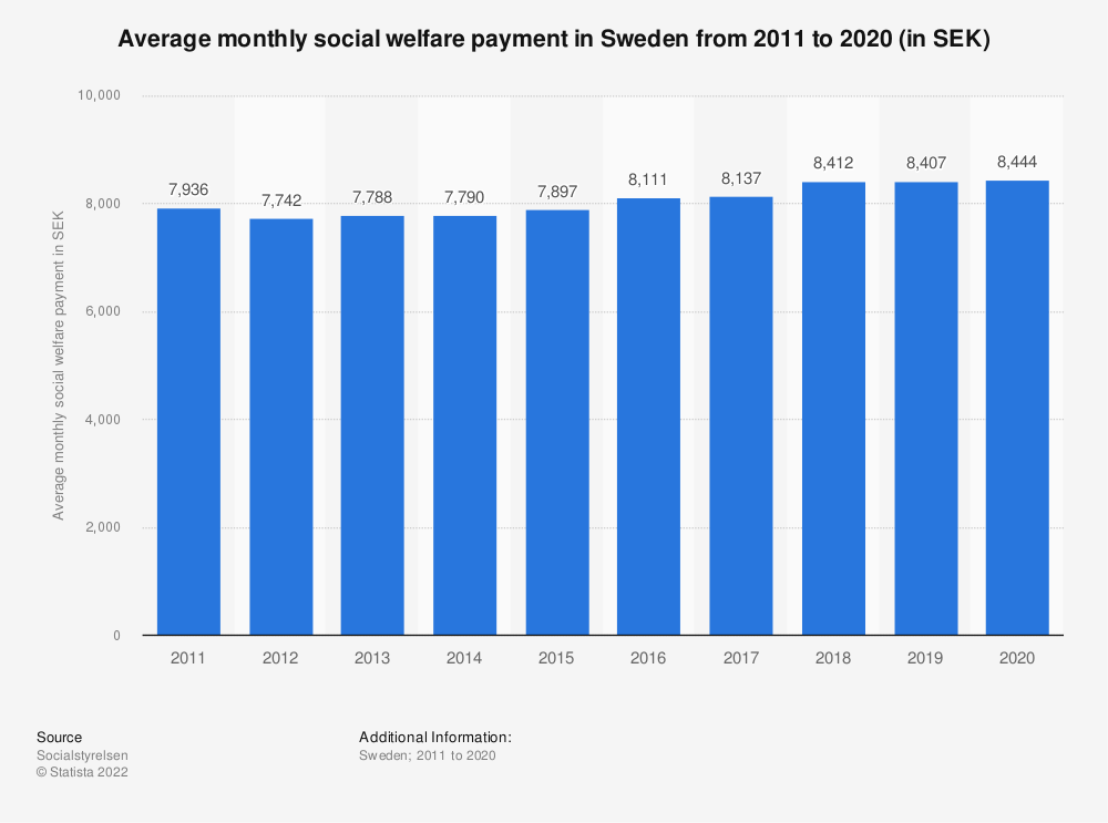 Statistic: Average monthly social welfare payment in Sweden from 2009 to 2019 (in SEK) | Statista