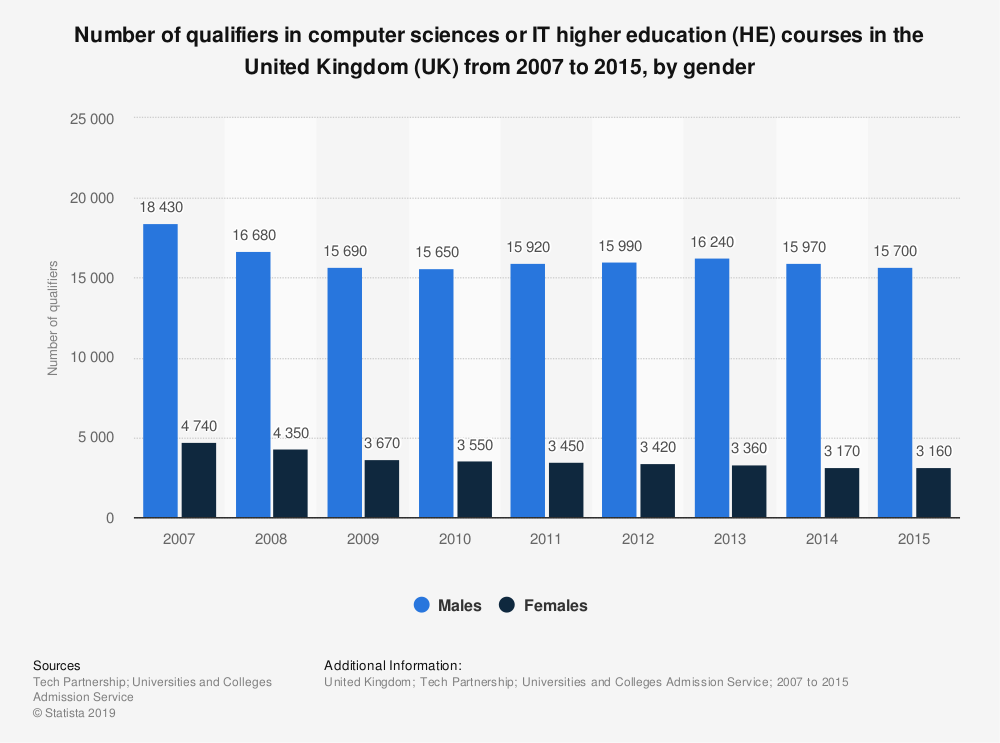 Statistic: Number of qualifiers in computer sciences or IT higher education (HE) courses in the United Kingdom (UK) from 2007 to 2015, by gender | Statista