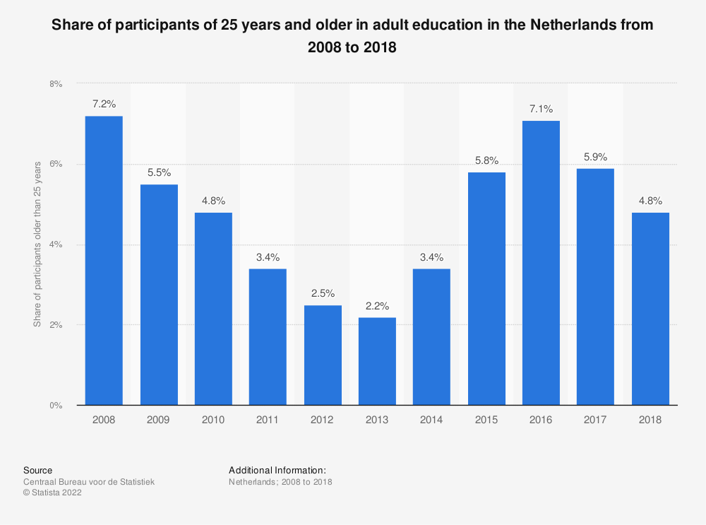 Statistic: Share of participants of 25 years and older in adult education in the Netherlands from 2008 to 2018 | Statista