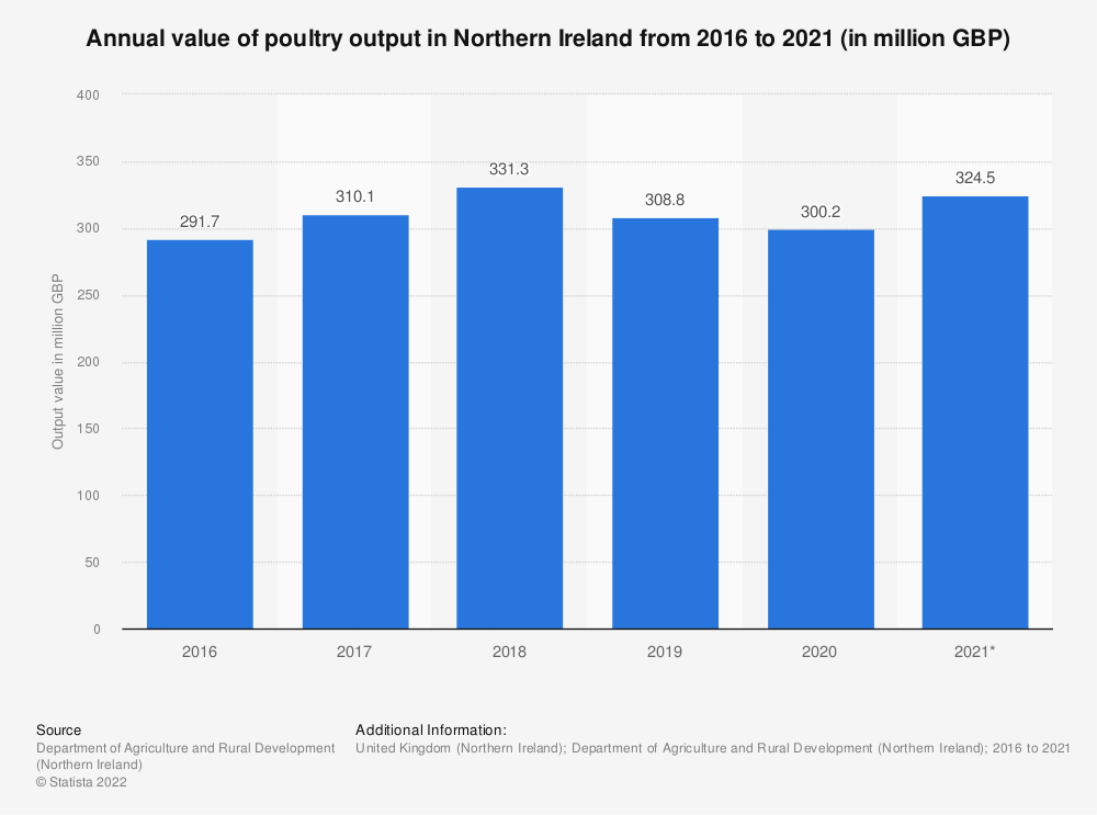 Statistic: Annual value of poultry output in Northern Ireland from 2010 to 2017 (in million GBP) | Statista