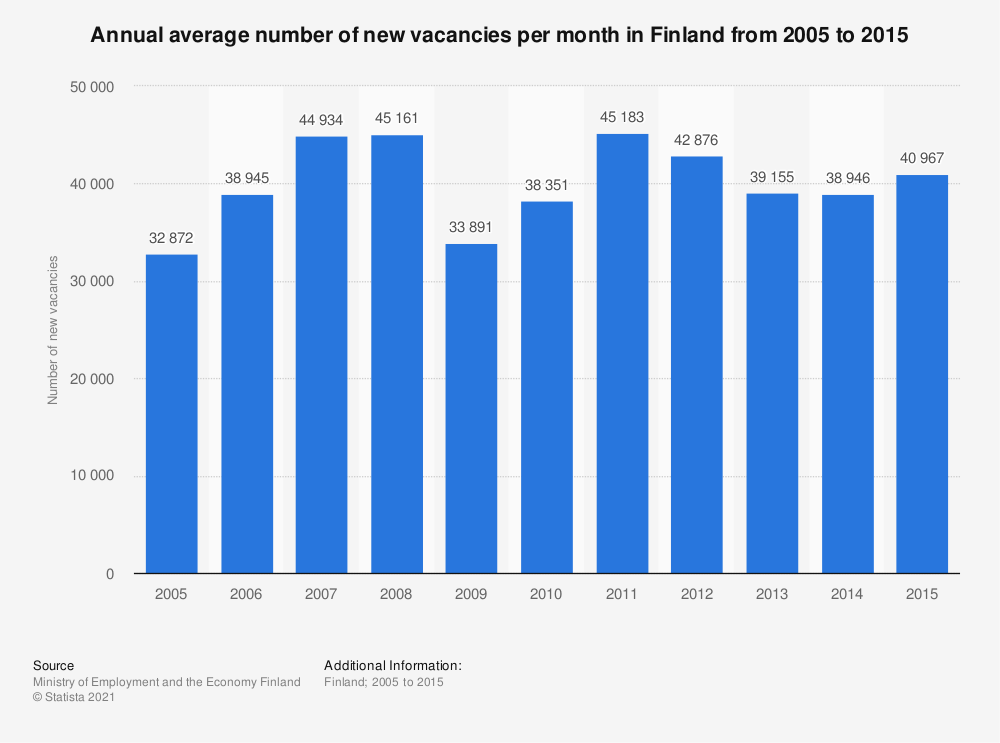 Statistic: Annual average number of new vacancies per month in Finland from 2005 to 2015 | Statista