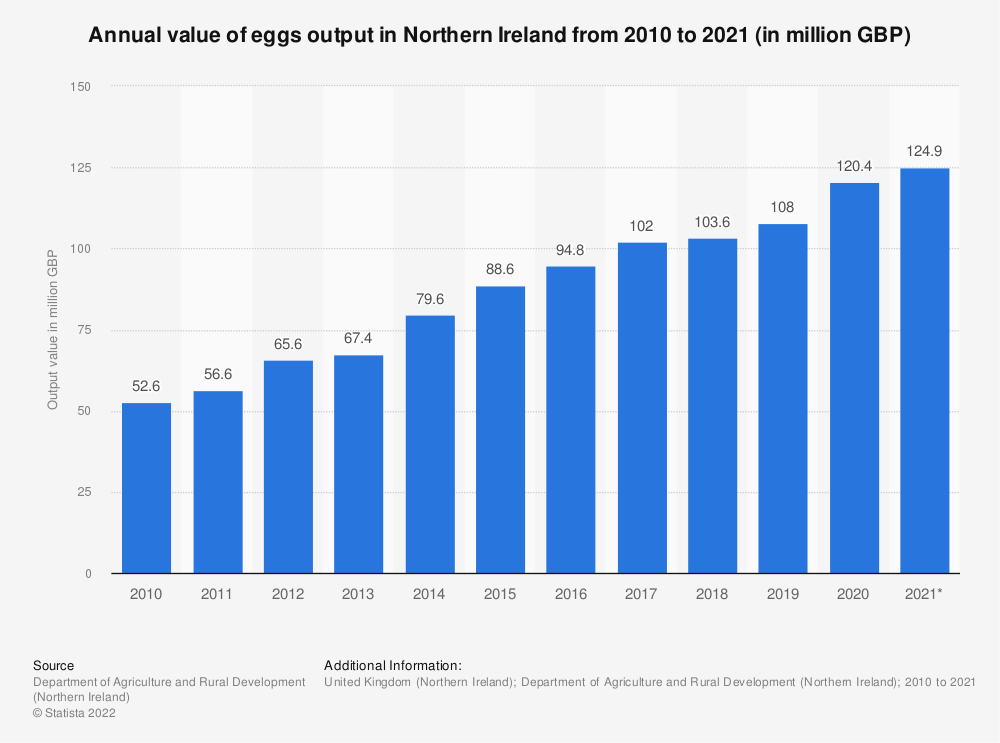 Statistic: Annual value of eggs output in Northern Ireland from 2010 to 2019 (in million GBP) | Statista