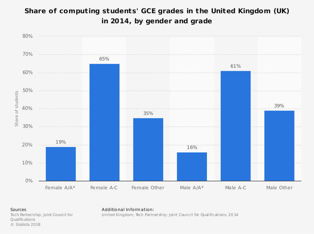 Statistic: Share of computing students' GCE grades in the United Kingdom (UK) in 2014, by gender and grade   Statista