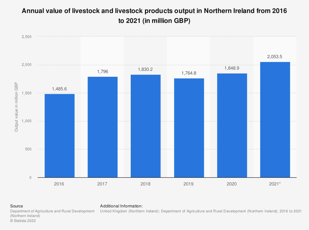 Statistic: Annual value of livestock and livestock products output in Northern Ireland from 2010 to 2018 (in million GBP) | Statista
