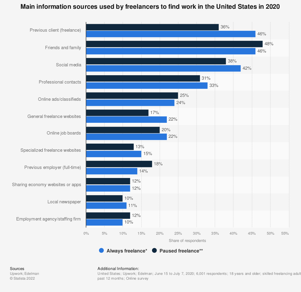 Statistic: Main information sources used by freelancers to find work in the United States in 2019 | Statista