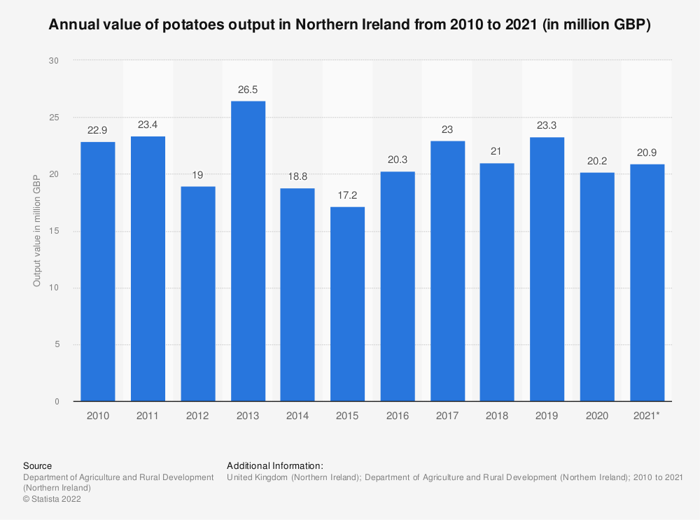 Statistic: Annual value of potatoes output in Northern Ireland from 2010 to 2018 (in million GBP) | Statista