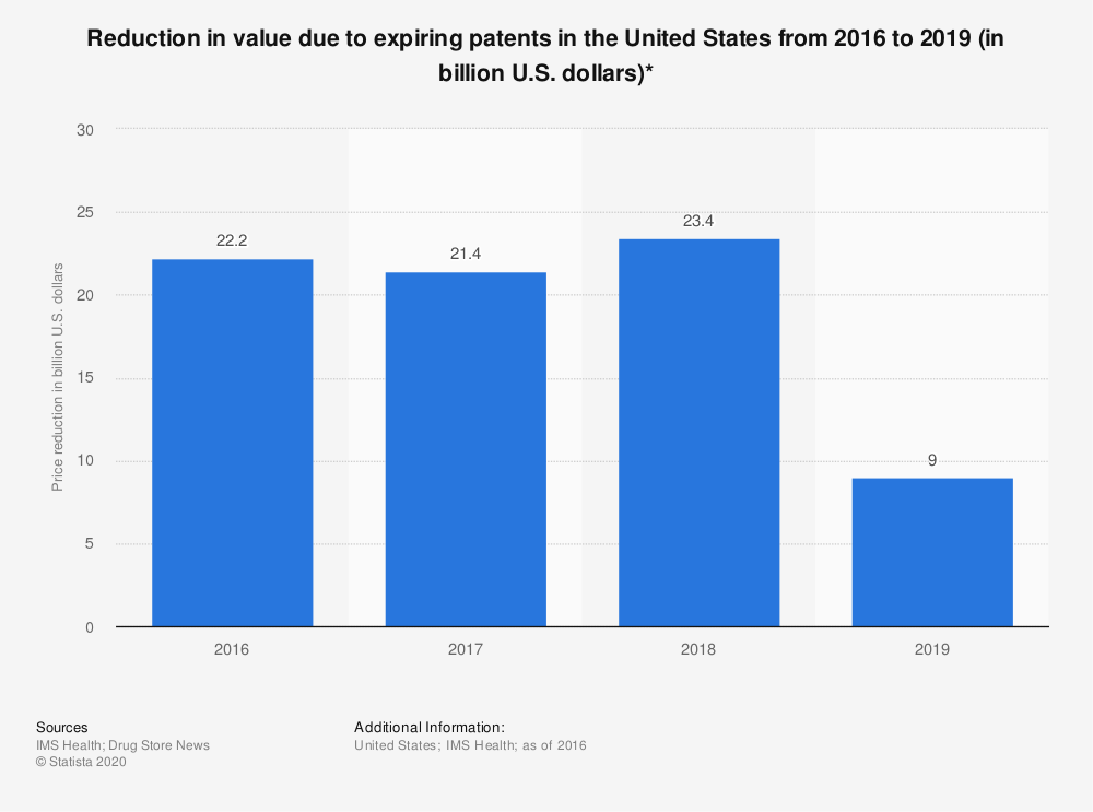 Statistic: Reduction in value due to expiring patents in the United States from 2016 to 2019 (in billion U.S. dollars)* | Statista