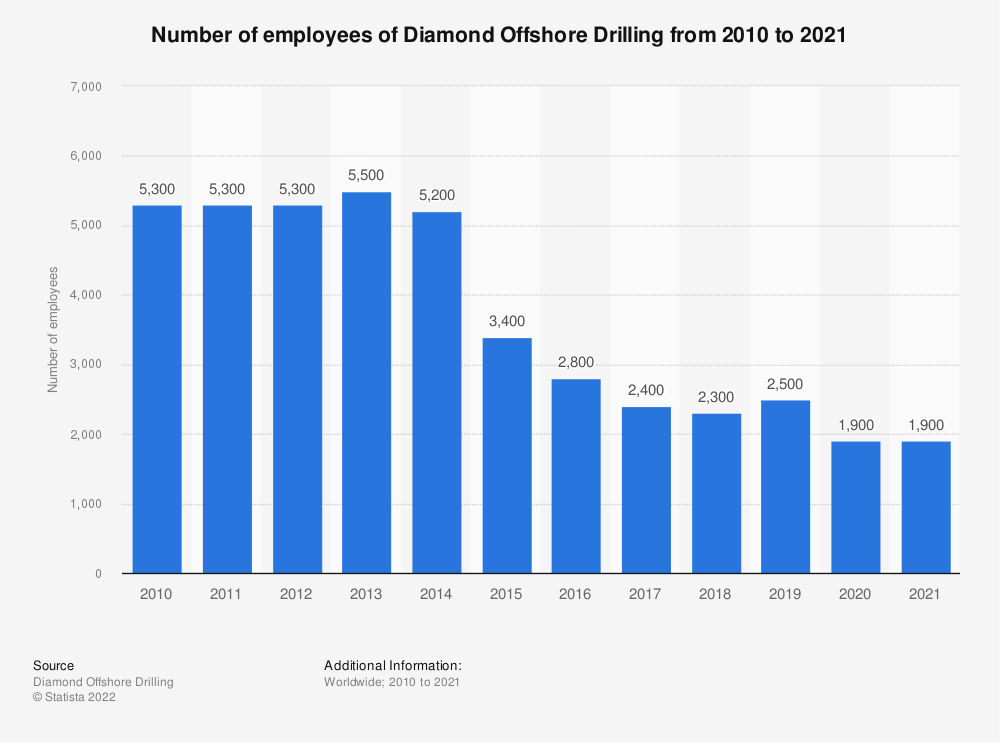 Statistic: Diamond Offshore Drilling's number of employees from 2010 to 2018 | Statista