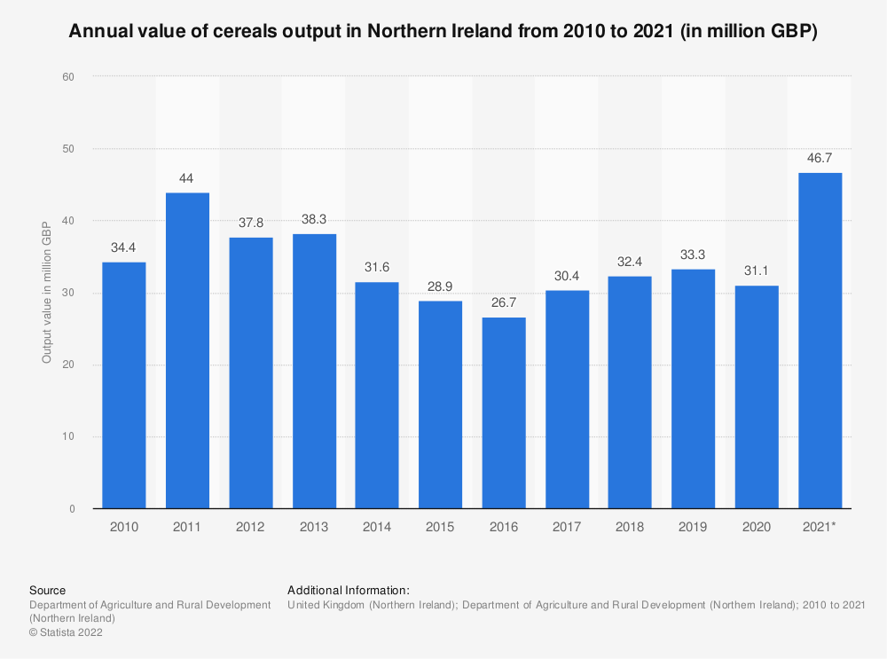 Statistic: Annual value of cereals output in Northern Ireland from 2010 to 2018 (in million GBP) | Statista
