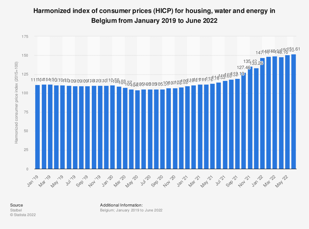 Statistic: Harmonized index of consumer prices (HICP) for housing, water and energy in Belgium from May 2017 to May 2018*   Statista