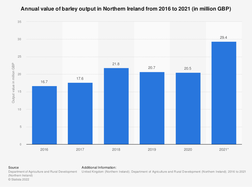 Statistic: Annual value of barley output in Northern Ireland from 2014 to 2019 (in million GBP) | Statista