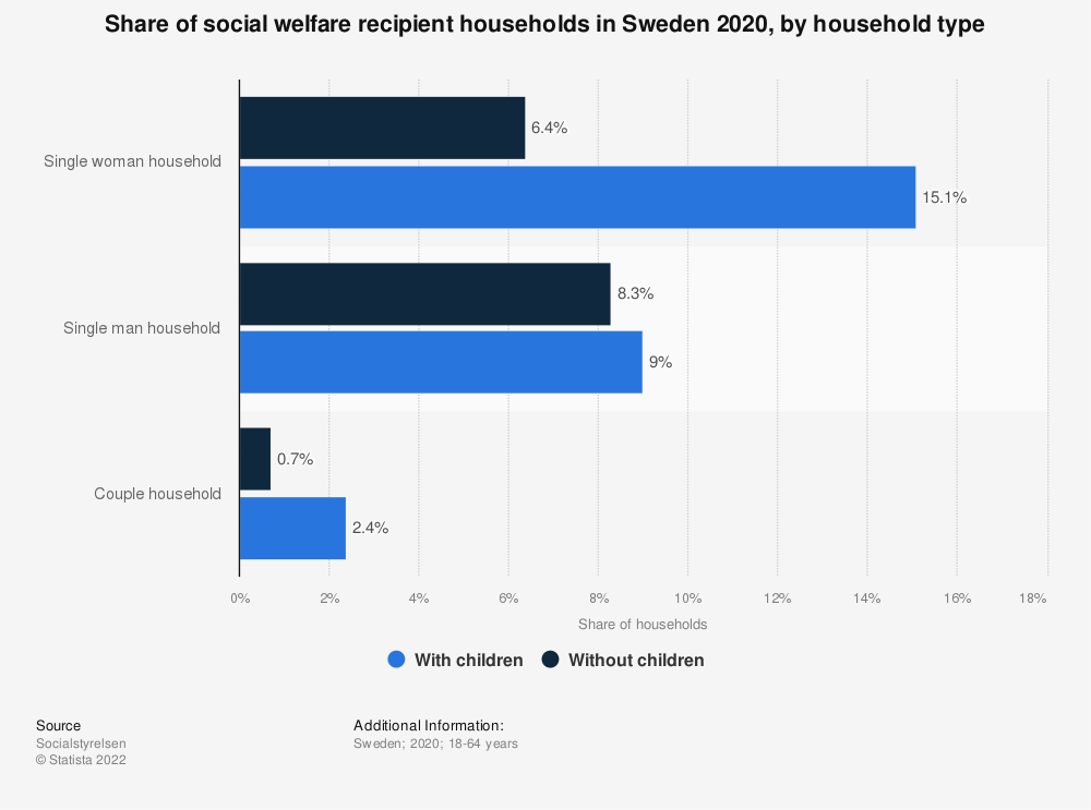 Statistic: Share of social welfare recipient households in Sweden 2019, by household type | Statista