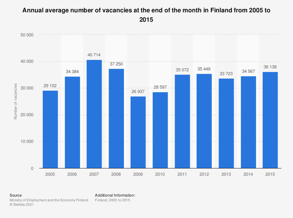 Statistic: Annual average number of vacancies at the end of the month in Finland from 2005 to 2015 | Statista