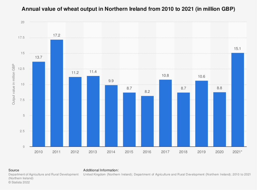 Statistic: Annual value of wheat output in Northern Ireland from 2010 to 2018 (in million GBP) | Statista