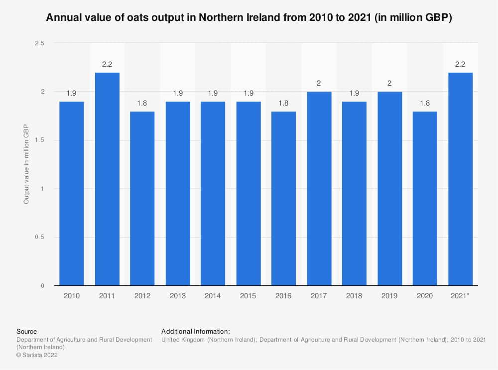 Statistic: Annual value of oats output in Northern Ireland from 2010 to 2018 (in million GBP) | Statista