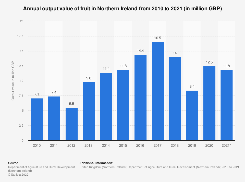 Statistic: Annual output value of fruit in Northern Ireland from 2010 to 2018 (in million GBP) | Statista