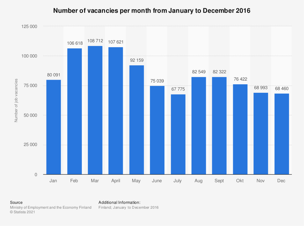 Statistic: Number of vacancies per month from January to December 2016 | Statista