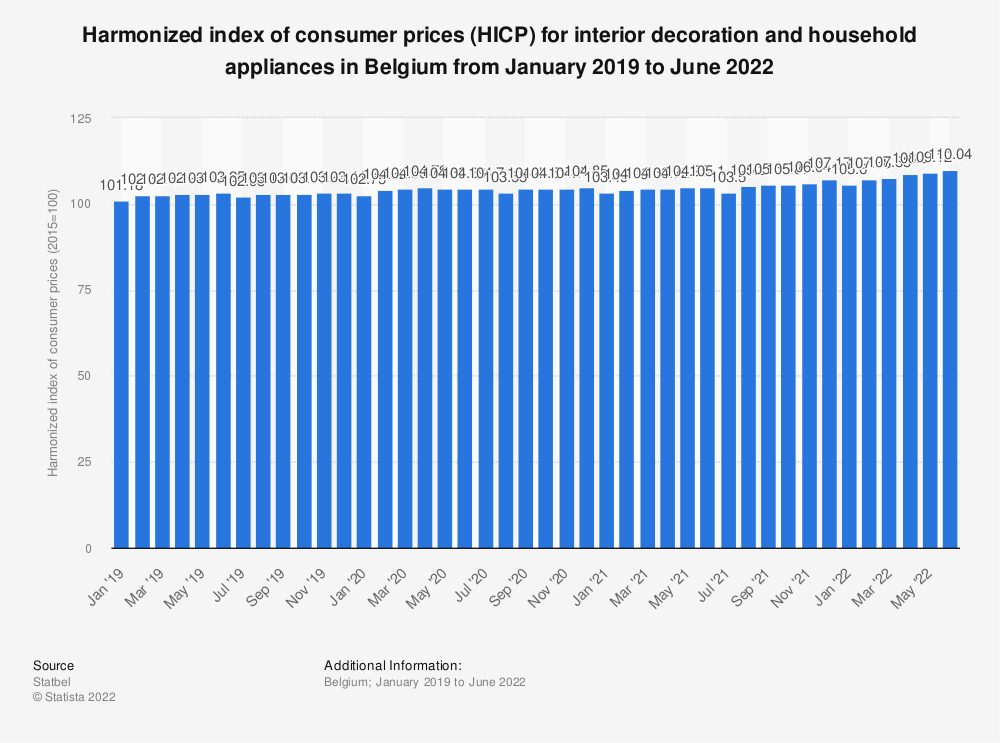 Statistic: Harmonized index of consumer prices (HICP) for interior decoration and household appliances in Belgium from January 2019 to July 2020* | Statista