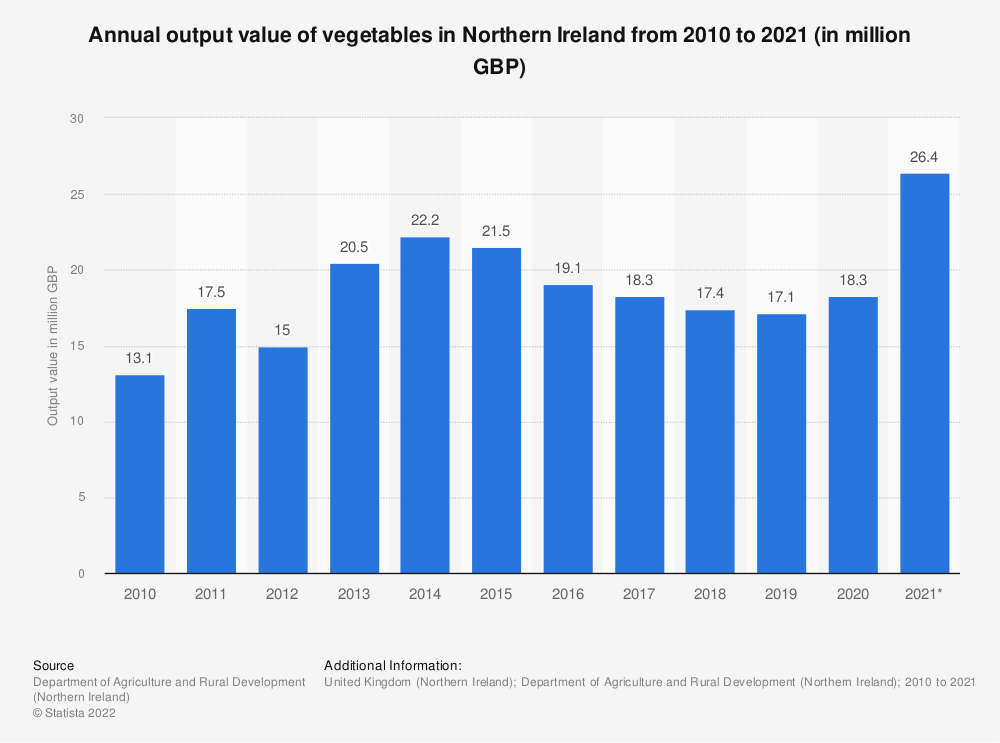 Statistic: Annual output value of vegetables in Northern Ireland from 2010 to 2018 (in million GBP) | Statista